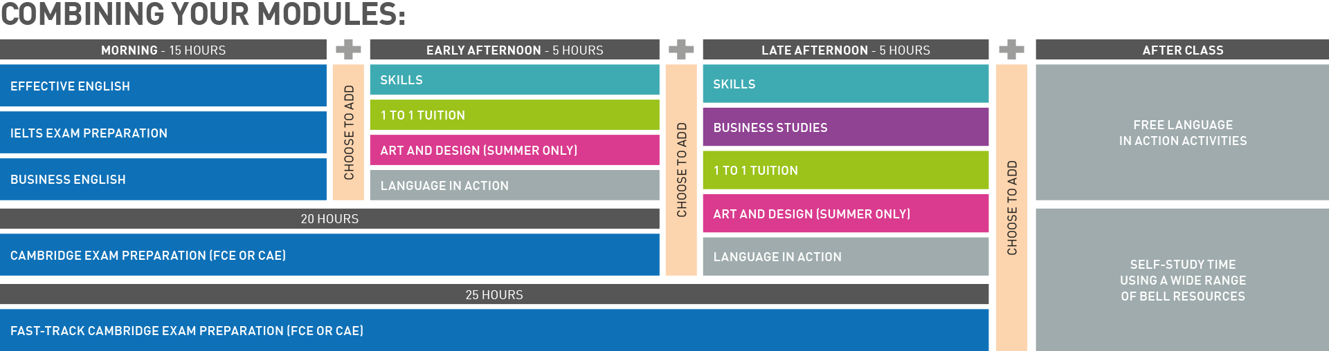 Build your ideal English course chart