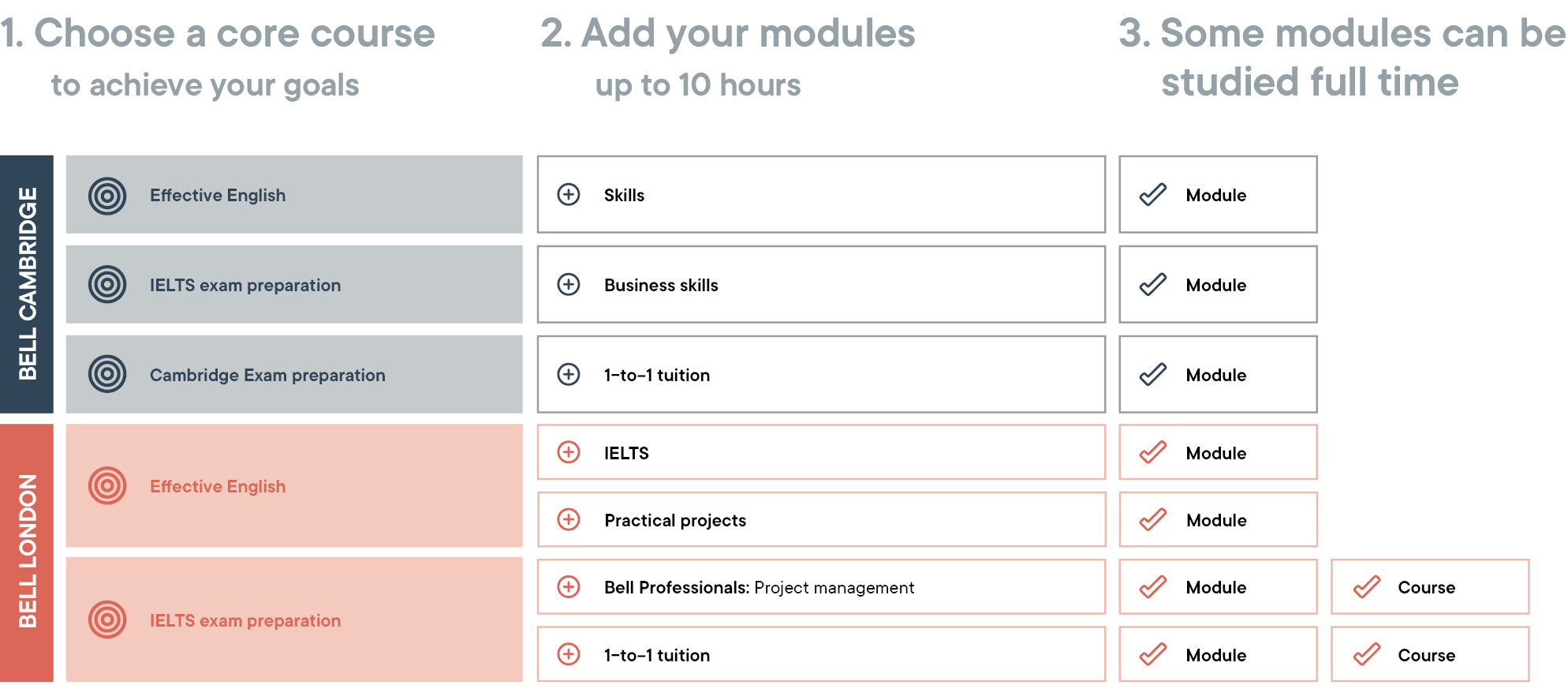 Choose your modules