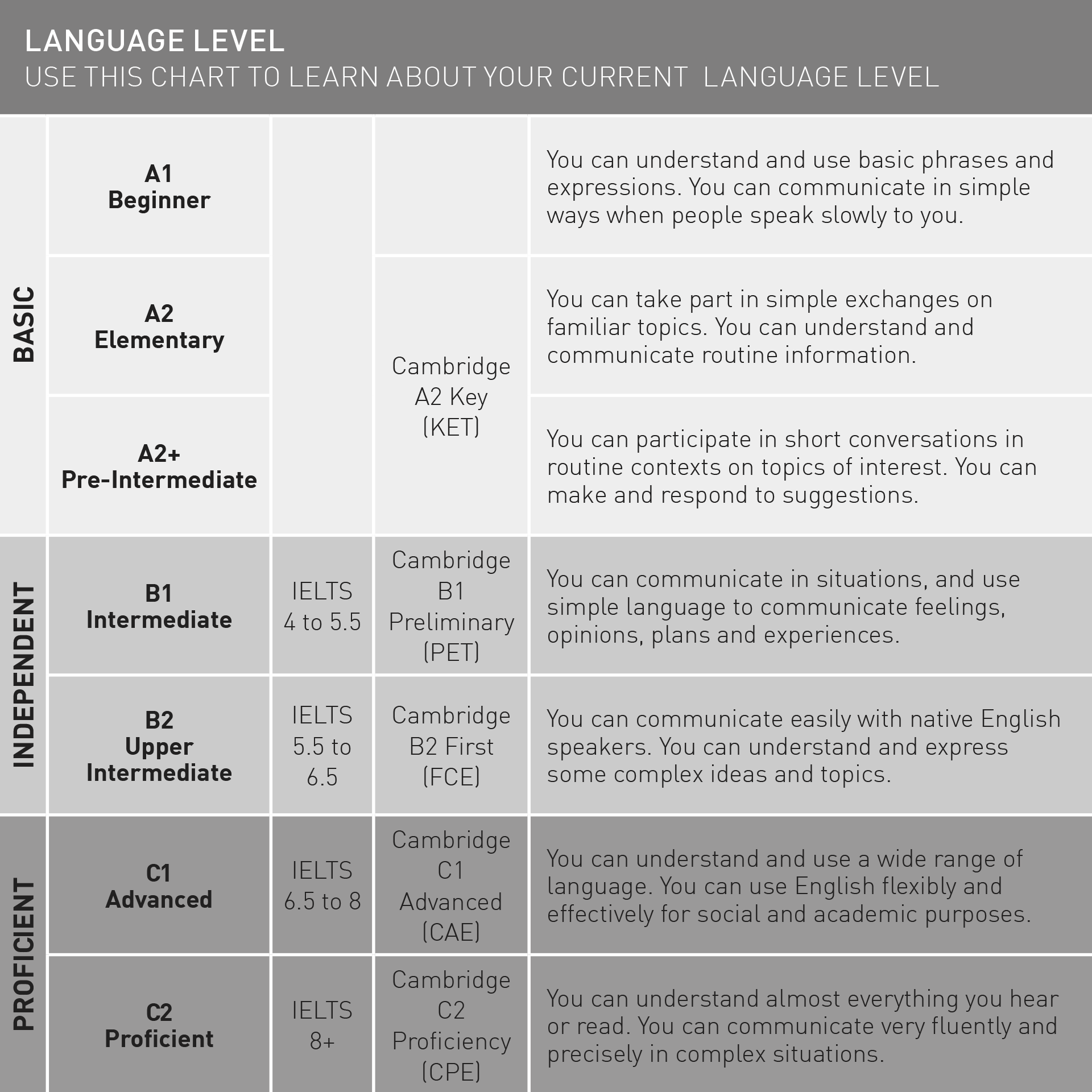 Bell language level chart