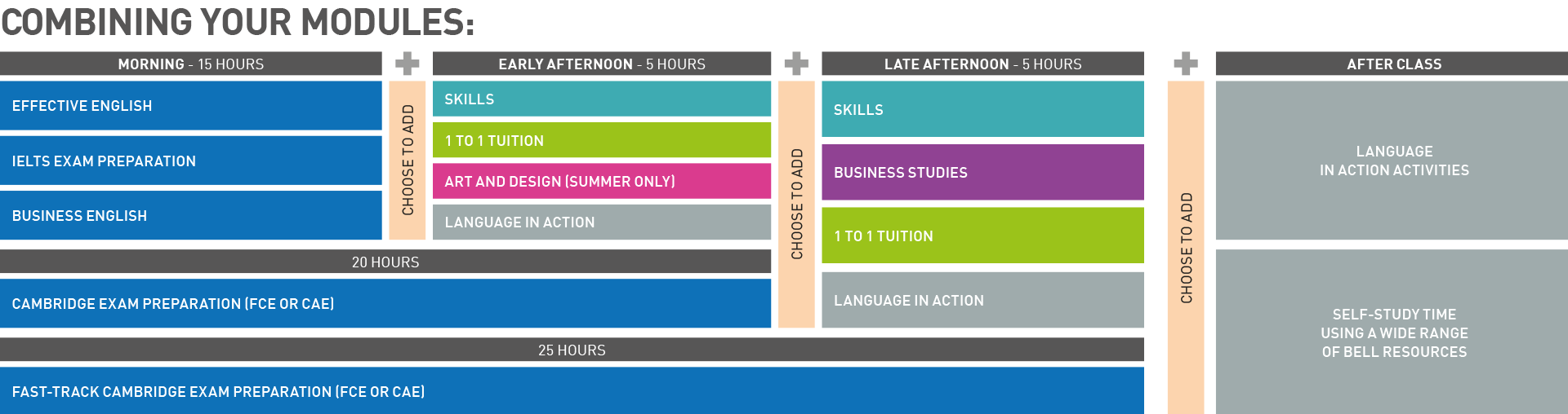 Build your ideal Bell English course - chart