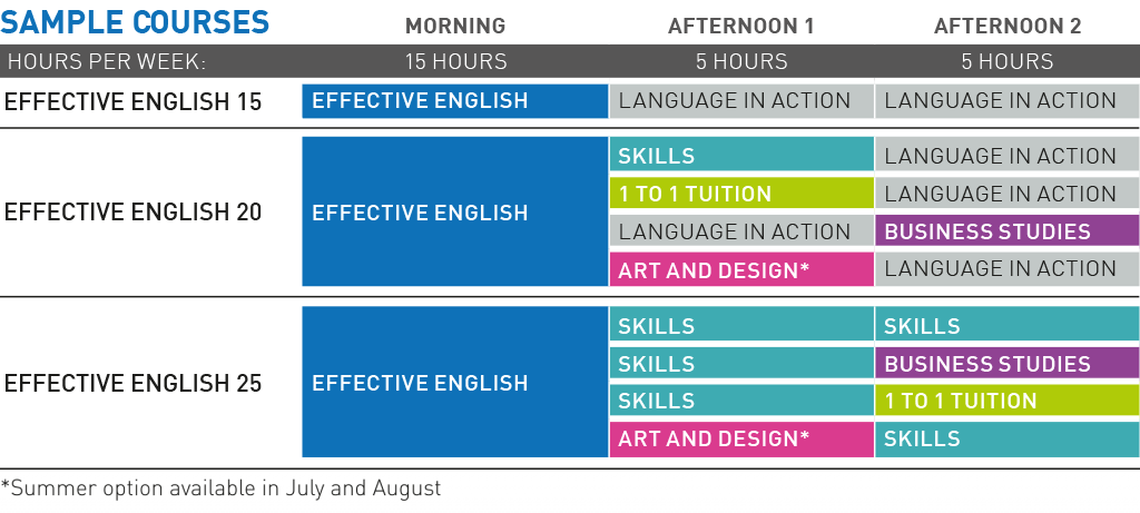Effective English - sample course options