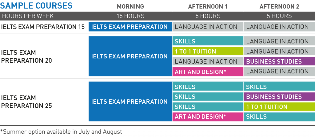 IELTS course options